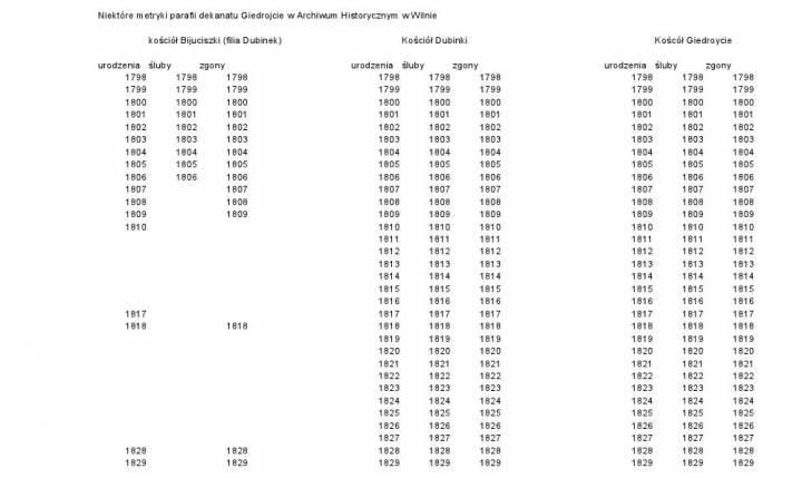 Niektóre metryki Dekanatu Giedroycie w Archiwum Historycznym w Wilnie.
